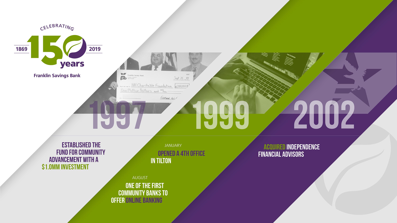 Anniversary Timeline Creative