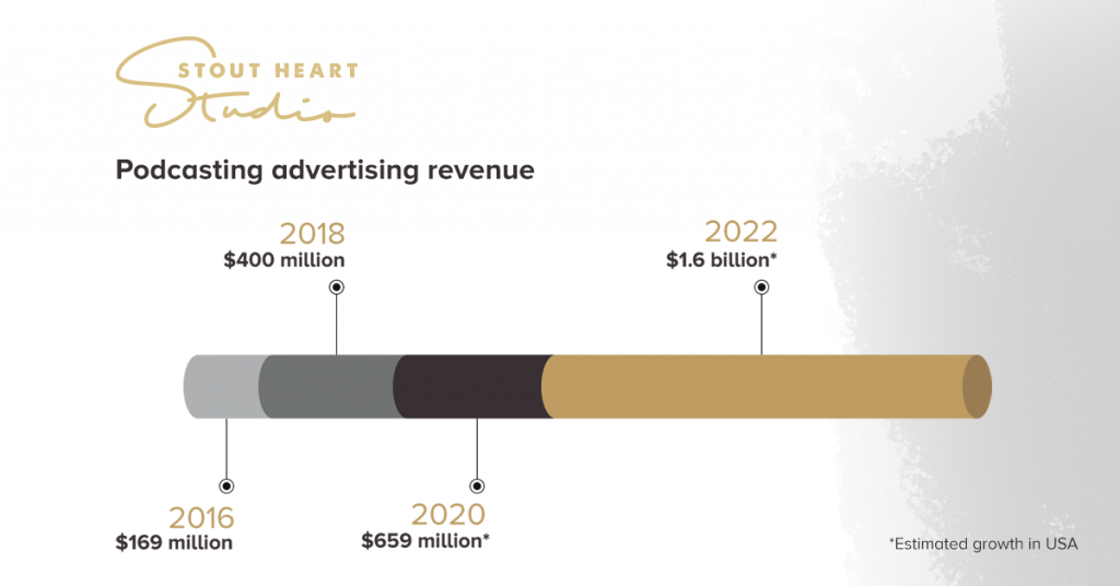 Advertising revenue growth anticipated for podcast industry.
